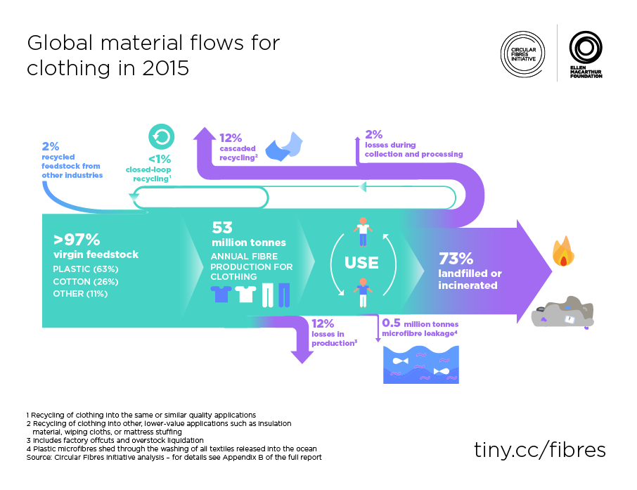 Figure-3.-Global-material-flows-for-clothing-in-2015